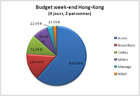 Budget week-end à Hong-Kong